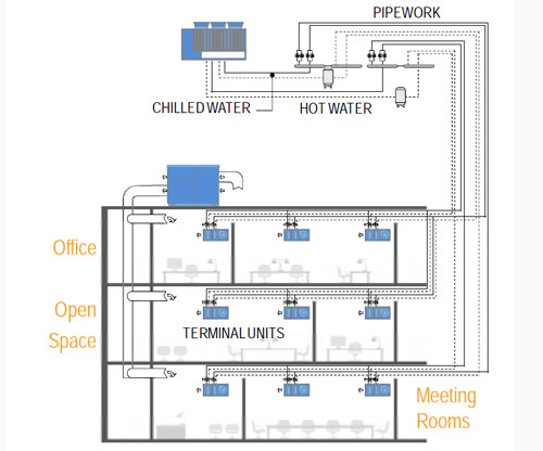 enhanced hydronic system: plant schemes
